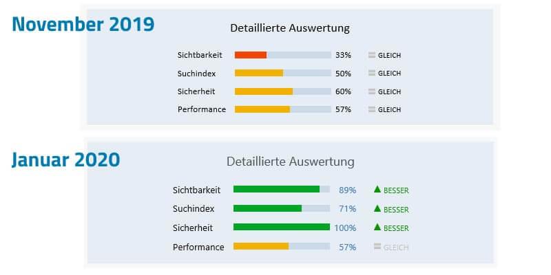 Detailanalyse der Verbandswebsite (November 2019 gegenüber Januar 2020)