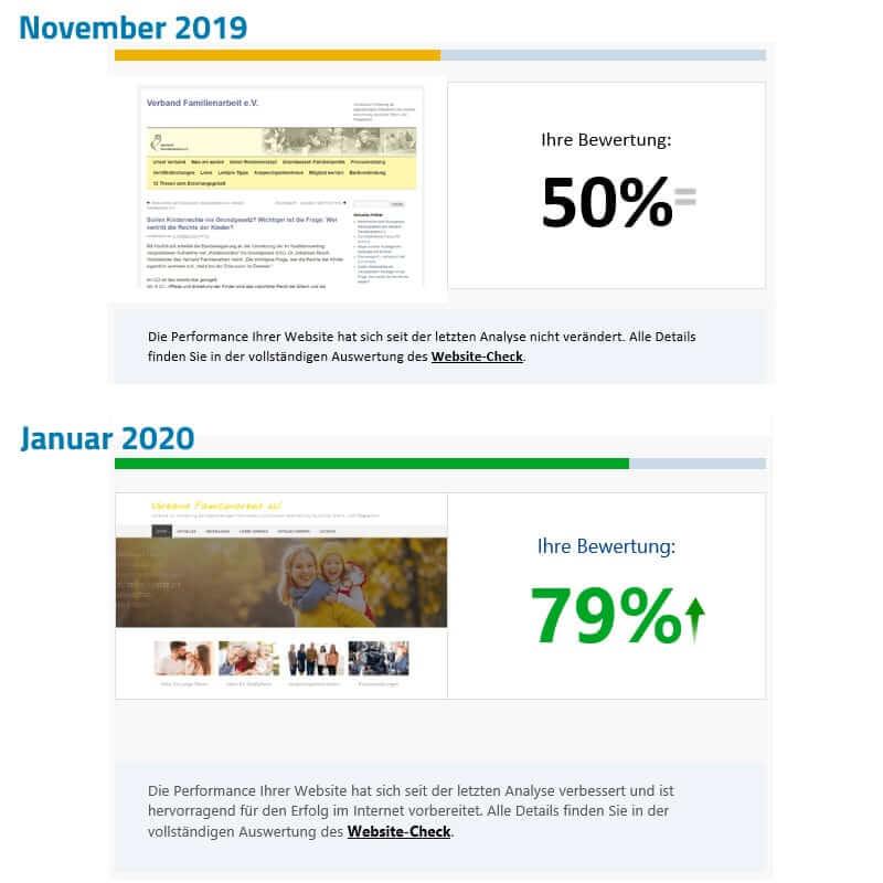 Vergleich der Performance der Verbandswebsite vor und nach der Überarbeitung